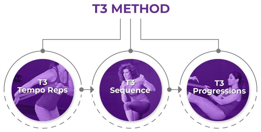 T3 Method